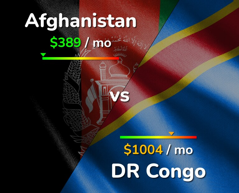 Cost of living in Afghanistan vs DR Congo infographic