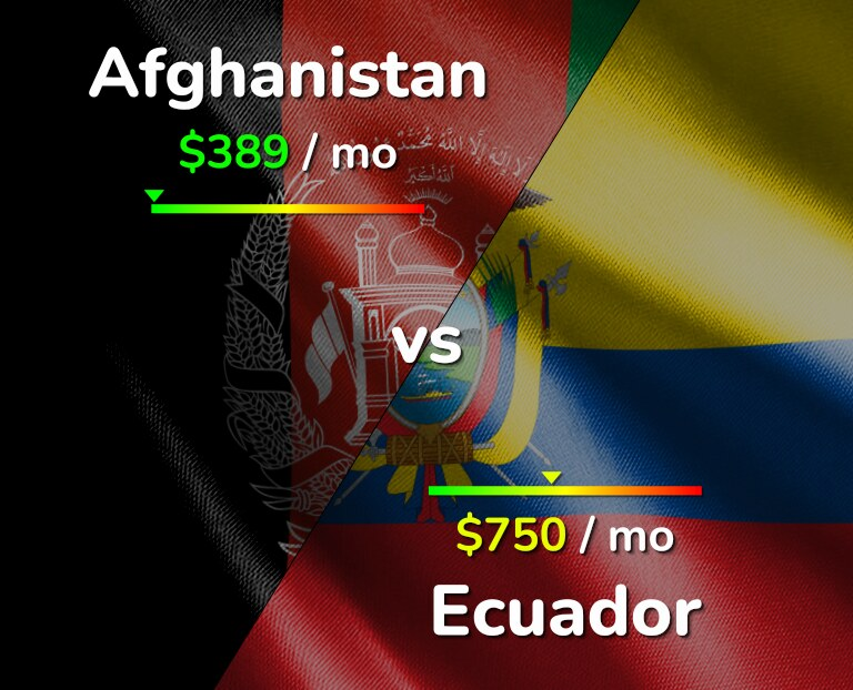 Cost of living in Afghanistan vs Ecuador infographic