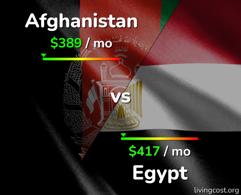 Cost of living in Afghanistan vs Egypt infographic