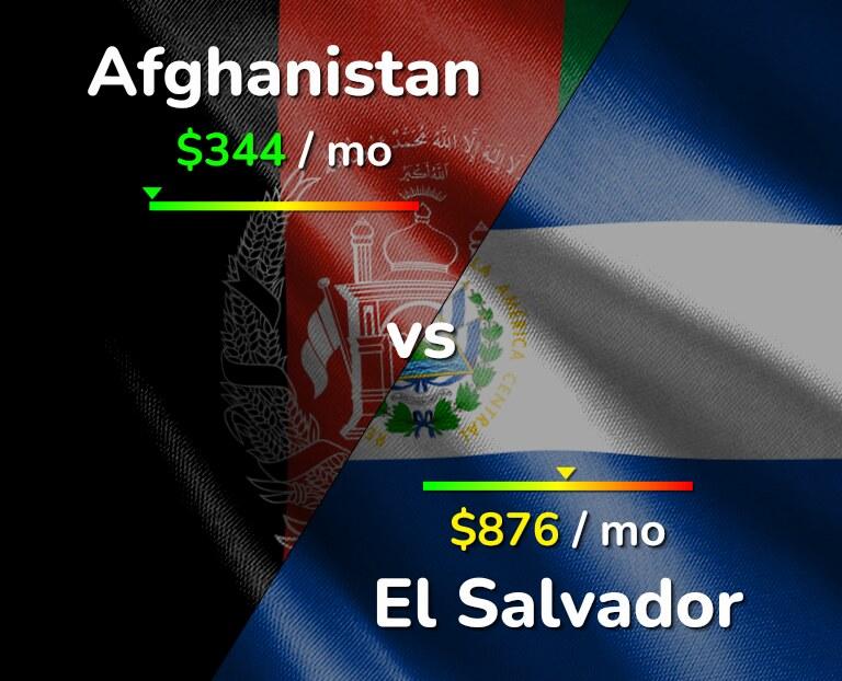 Cost of living in Afghanistan vs El Salvador infographic