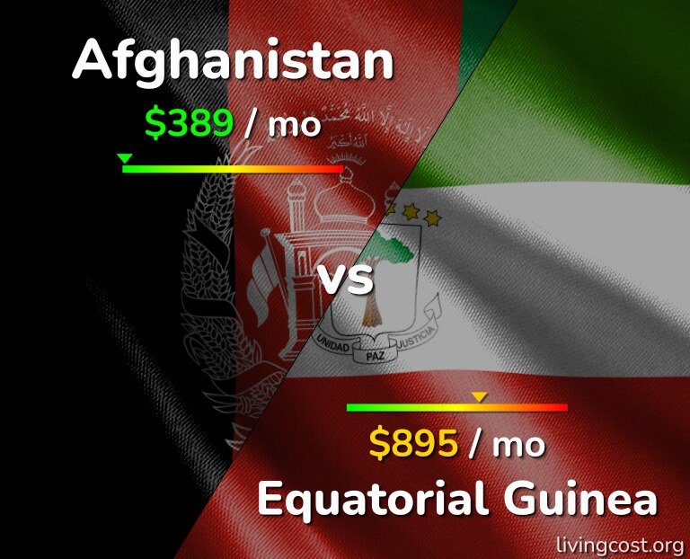 Cost of living in Afghanistan vs Equatorial Guinea infographic