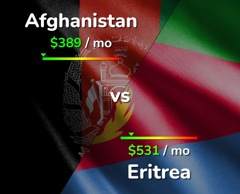 Cost of living in Afghanistan vs Eritrea infographic