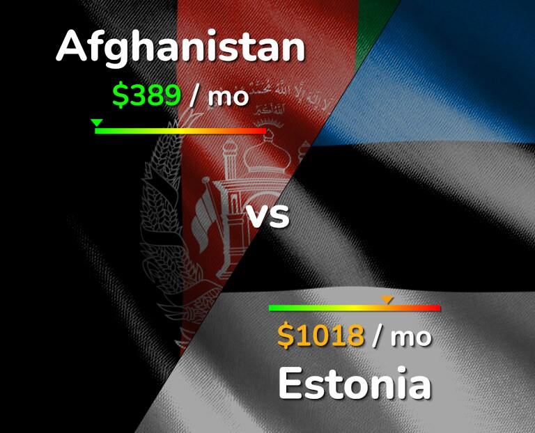 Cost of living in Afghanistan vs Estonia infographic