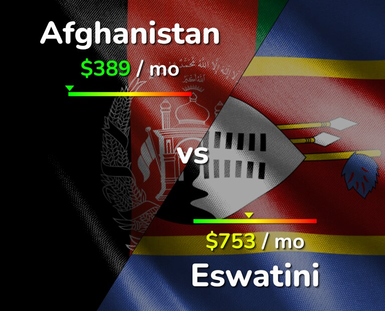 Cost of living in Afghanistan vs Eswatini infographic