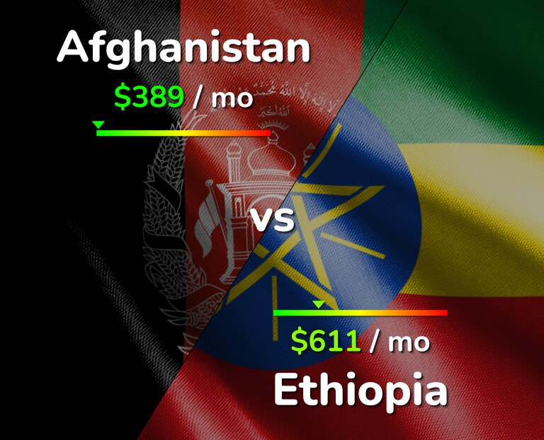 Cost of living in Afghanistan vs Ethiopia infographic