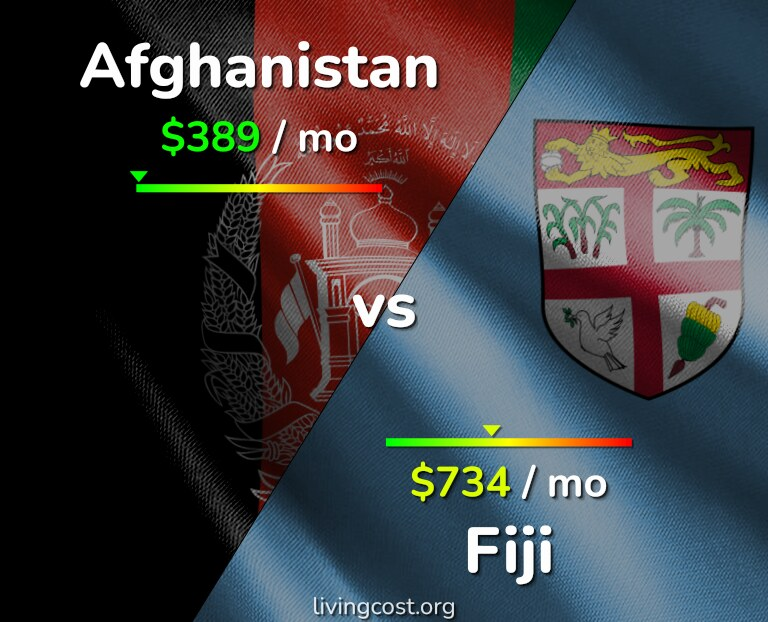 Cost of living in Afghanistan vs Fiji infographic