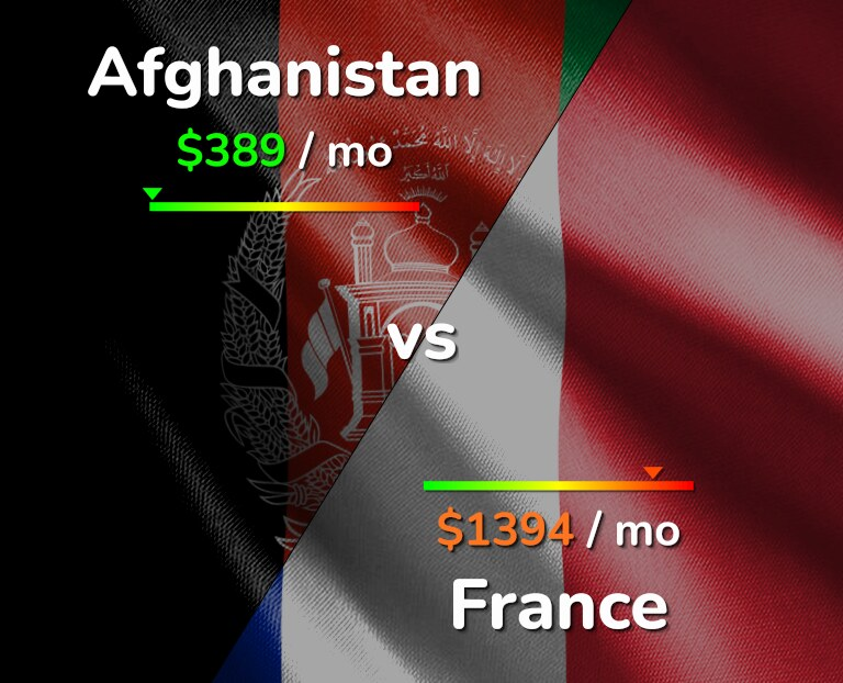 Cost of living in Afghanistan vs France infographic