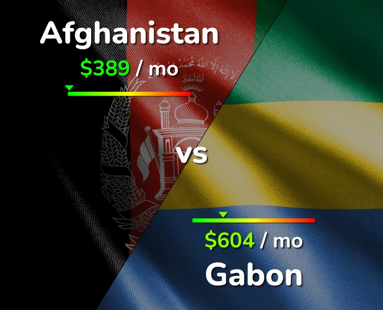 Cost of living in Afghanistan vs Gabon infographic