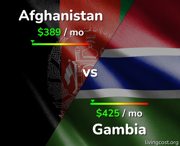 Cost of living in Afghanistan vs Gambia infographic