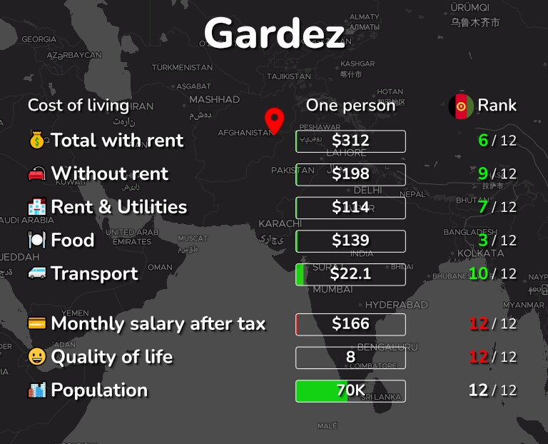 Cost of living in Gardez infographic