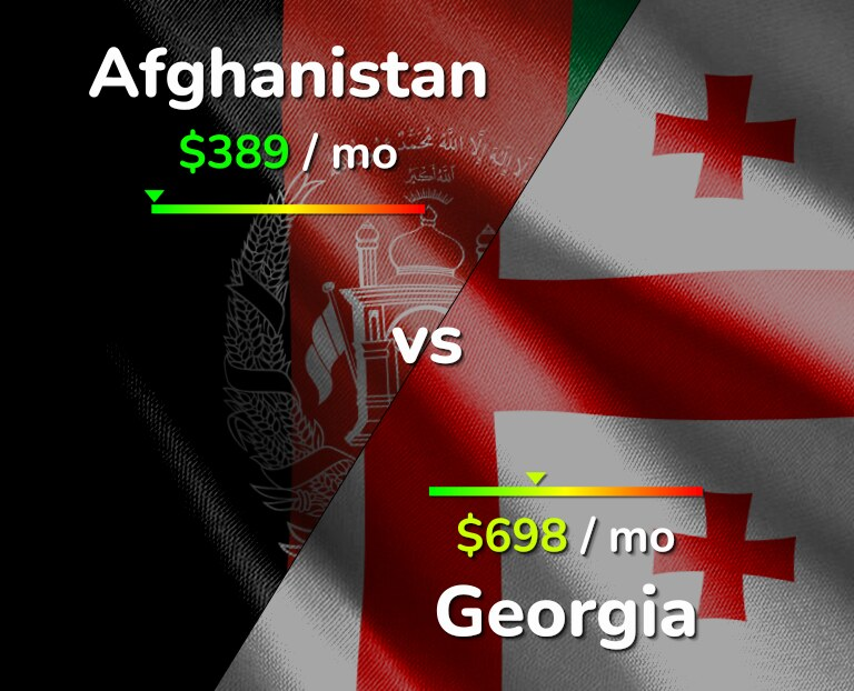 Cost of living in Afghanistan vs Georgia infographic