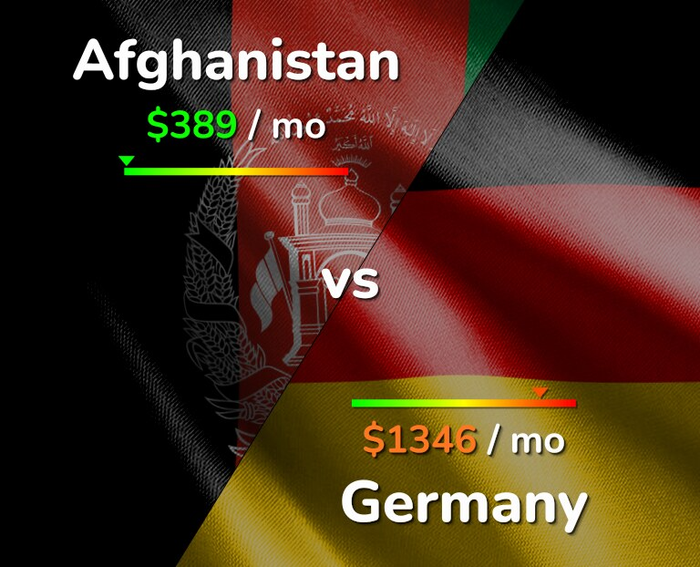 Cost of living in Afghanistan vs Germany infographic
