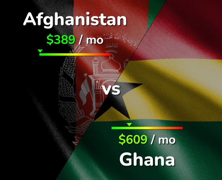 Cost of living in Afghanistan vs Ghana infographic