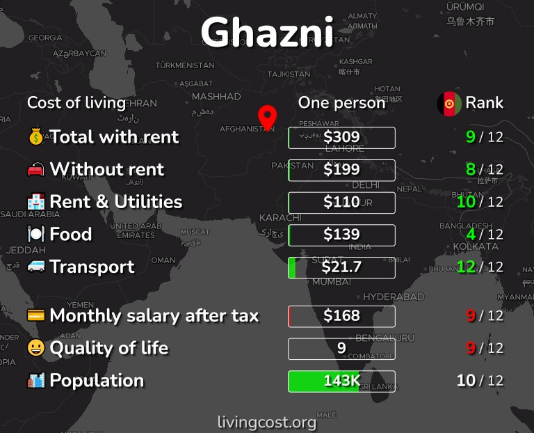 Cost of living in Ghazni infographic