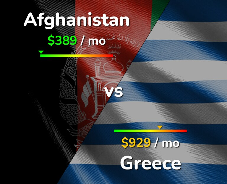 Cost of living in Afghanistan vs Greece infographic