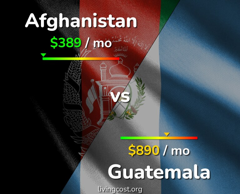 Cost of living in Afghanistan vs Guatemala infographic