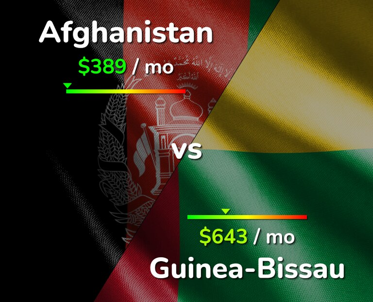 Cost of living in Afghanistan vs Guinea-Bissau infographic