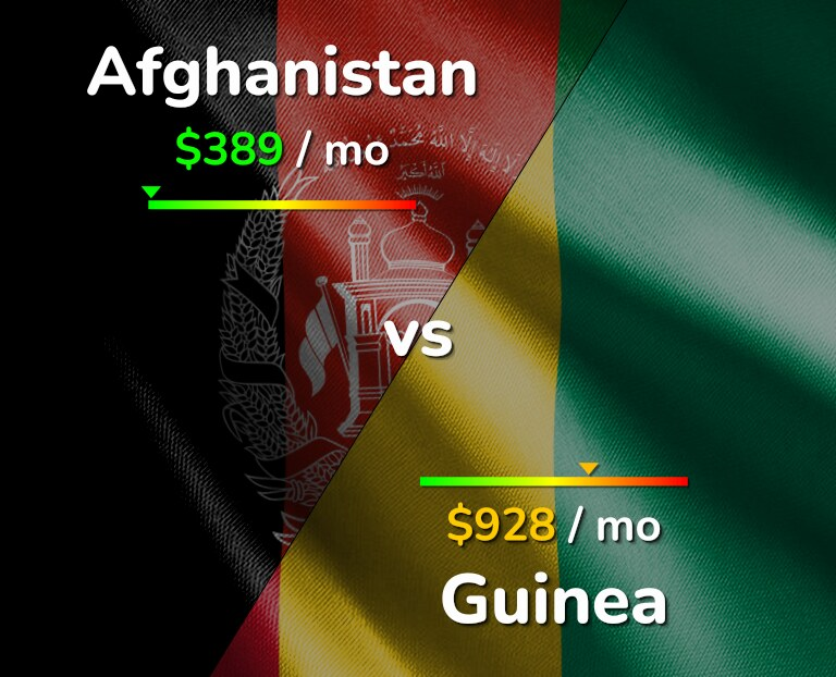 Cost of living in Afghanistan vs Guinea infographic