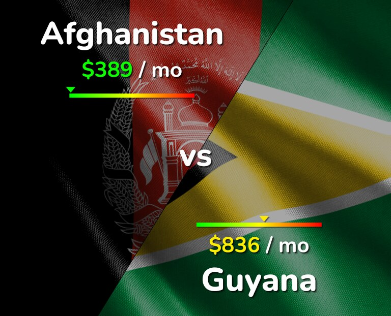 Cost of living in Afghanistan vs Guyana infographic