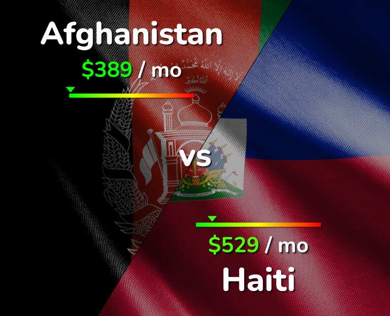 Cost of living in Afghanistan vs Haiti infographic