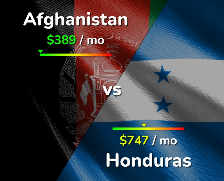 Cost of living in Afghanistan vs Honduras infographic