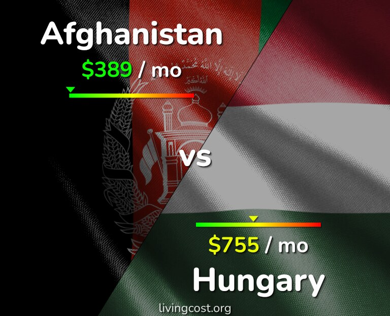 Cost of living in Afghanistan vs Hungary infographic