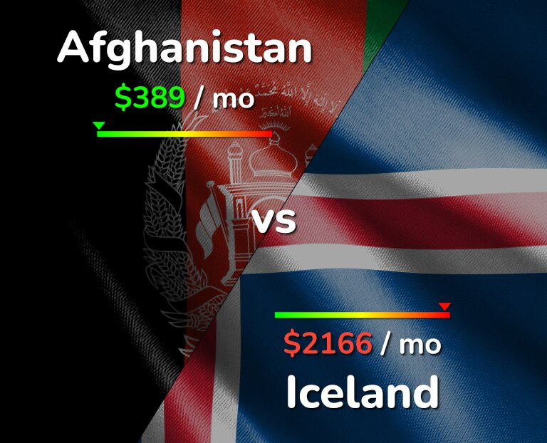 Cost of living in Afghanistan vs Iceland infographic