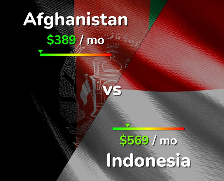 Cost of living in Afghanistan vs Indonesia infographic