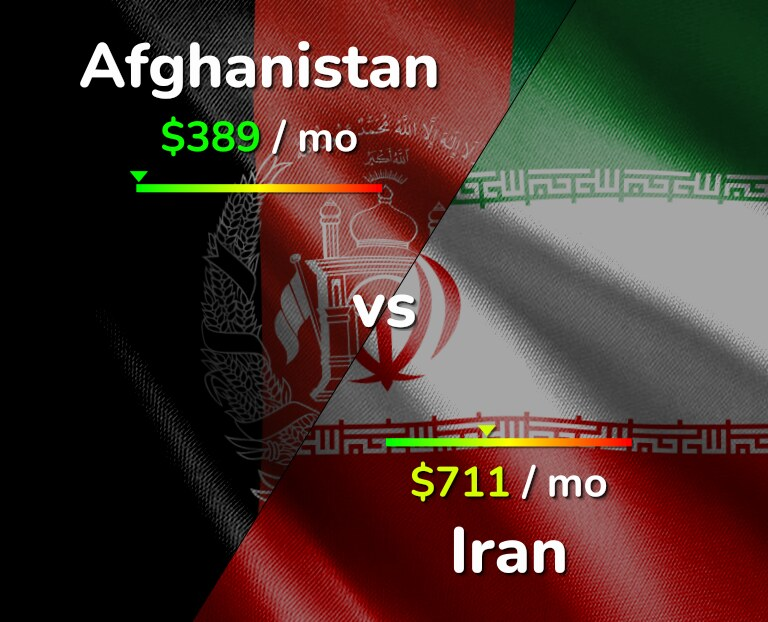 Cost of living in Afghanistan vs Iran infographic