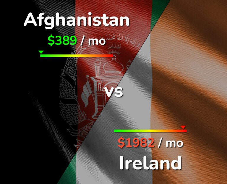 Cost of living in Afghanistan vs Ireland infographic