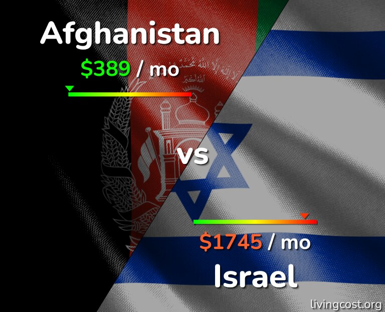Cost of living in Afghanistan vs Israel infographic