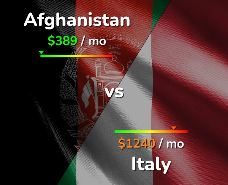 Cost of living in Afghanistan vs Italy infographic