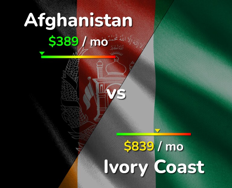Cost of living in Afghanistan vs Ivory Coast infographic
