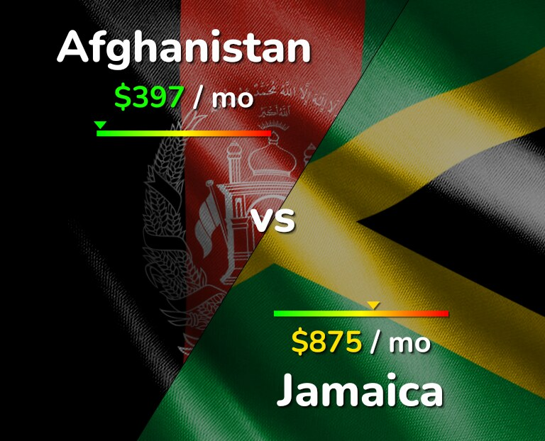 Cost of living in Afghanistan vs Jamaica infographic