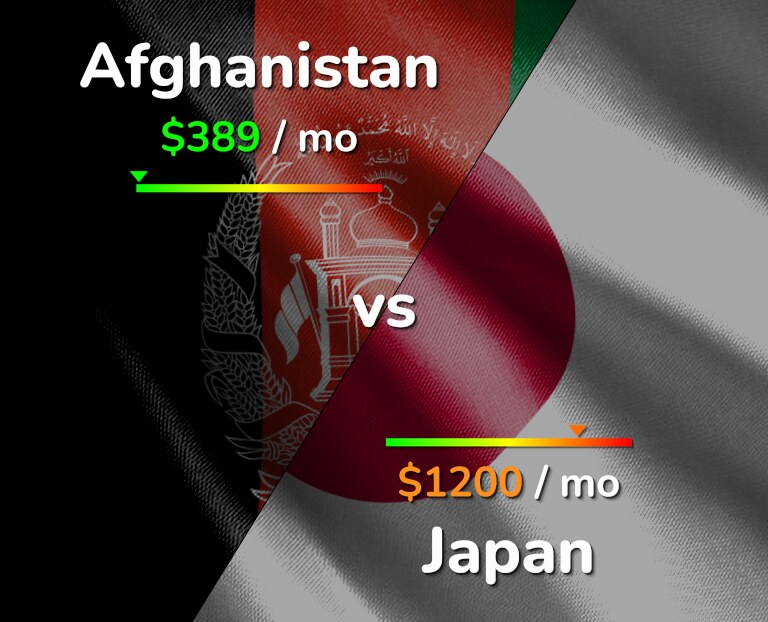 Cost of living in Afghanistan vs Japan infographic