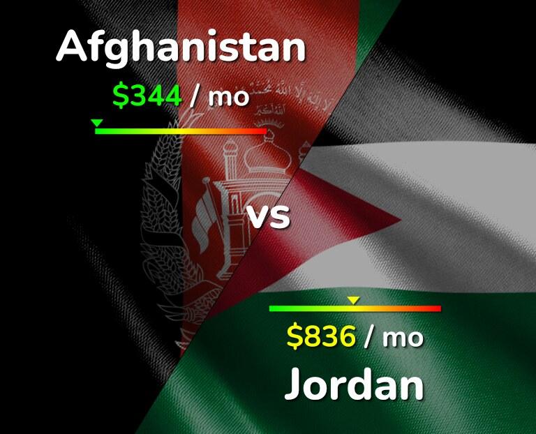 Cost of living in Afghanistan vs Jordan infographic