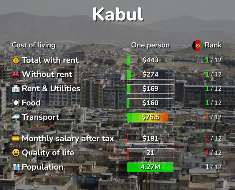 Cost of living in Kabul infographic
