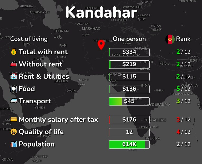 Cost of living in Kandahar infographic