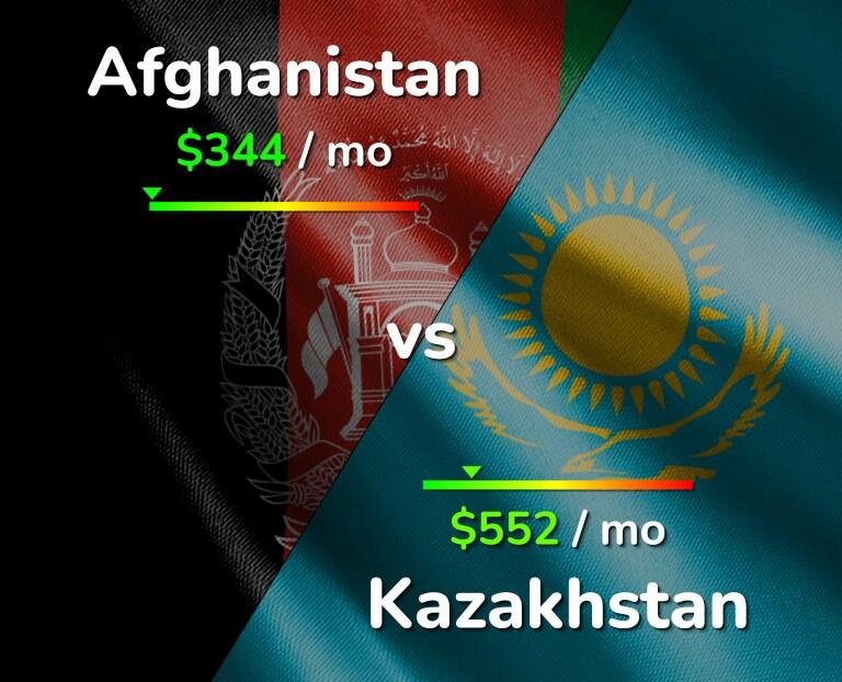 Cost of living in Afghanistan vs Kazakhstan infographic