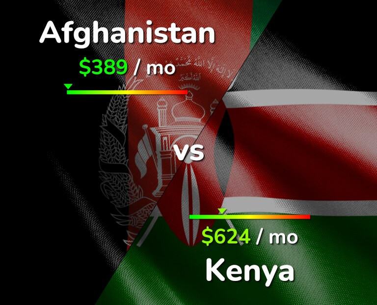 Cost of living in Afghanistan vs Kenya infographic