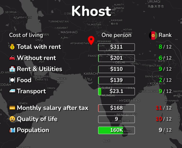 Cost of living in Khost infographic