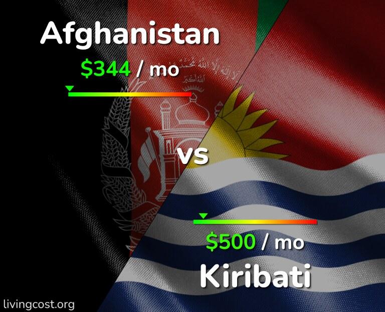 Cost of living in Afghanistan vs Kiribati infographic
