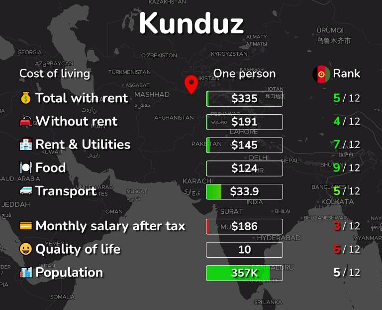 Cost of living in Kunduz infographic