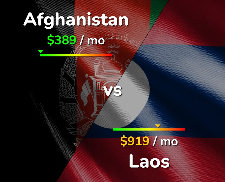 Cost of living in Afghanistan vs Laos infographic