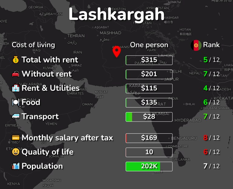 Cost of living in Lashkargah infographic