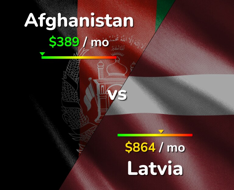 Cost of living in Afghanistan vs Latvia infographic