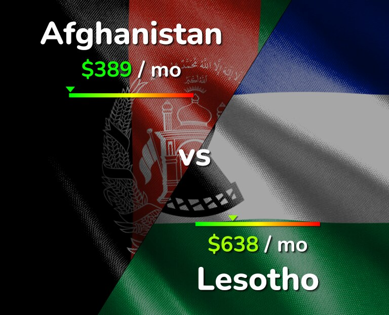 Cost of living in Afghanistan vs Lesotho infographic