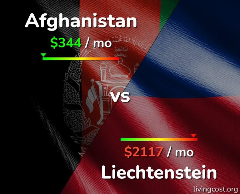 Cost of living in Afghanistan vs Liechtenstein infographic