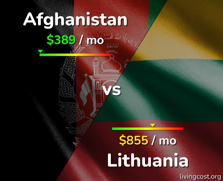 Cost of living in Afghanistan vs Lithuania infographic