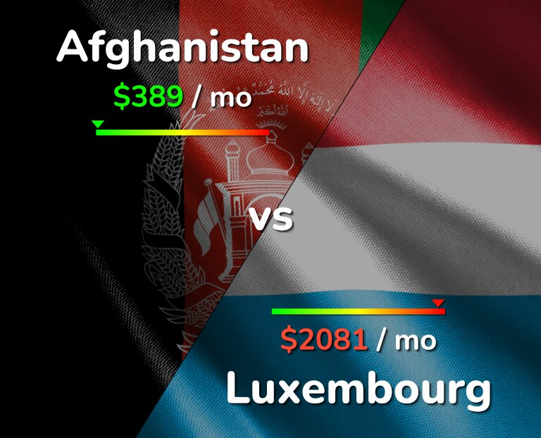 Cost of living in Afghanistan vs Luxembourg infographic